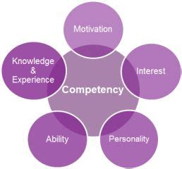 Accounting core competencies in resume